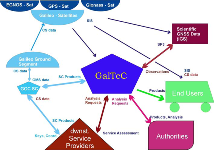 The GalTeC context