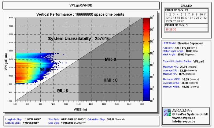 VNSE/VPL availability over 1°x1° grid in 5 minute steps over the 10day Galileo repeat cycle